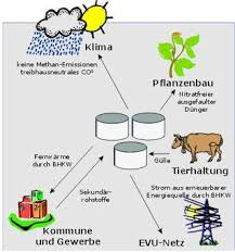 bild988200084 biogas skizze3ae6ba4a82366 Le nuove frontiere del biogas: giovedì il convegno a Cavalese. Video.