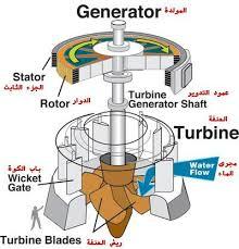 طرق توليد الطاقة الكهربائية Hydroturbine