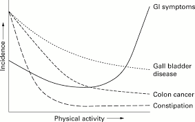 potential benefits and hazards of physical activity and exercise