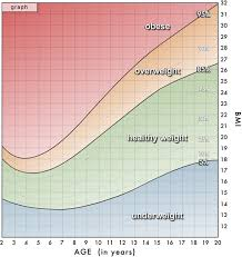 Body Mass Index  BMI  KidsHealth