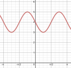 sine and cosine graphs with multiple transformations u2022 activity