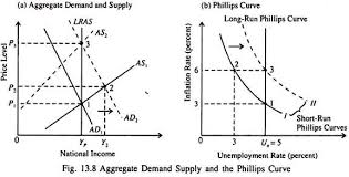 UNEMPLOYMENT DYNAMIC IN MALAYSIA  MACROECONOMICS PAPER