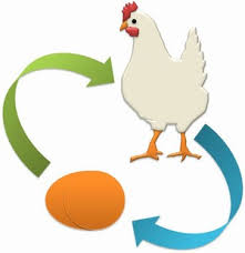 Which is first, the chicken or the egg? Images?q=tbn:ANd9GcQ40FsiRmoDT7a2d5W9EjMvKg6ulR2-9h06stfFr_XZdcOaBM48