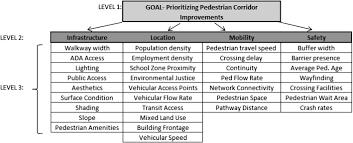prioritizing pedestrian corridors using walkability performance