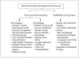 Persuasive Essay  Conclusion   English   ShowMe Horizon Mechanical