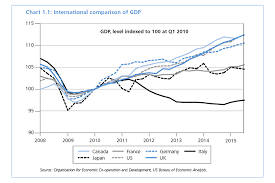 Chart      International comparison of GDP Gov uk