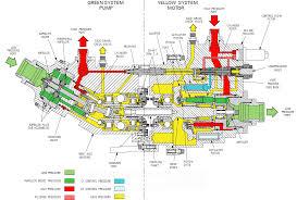 aircraft design what triggers the ptu power transfer unit