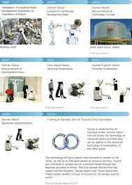 toyota company overview toyota global site partner robot history