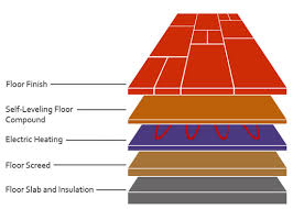 heated floors under laminate how to install underfloor insulation for underfloor heating diy