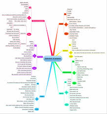 Powerpoint Portfolio Examples Template Tes Samples And Tables Mind Career Mapping Template Map