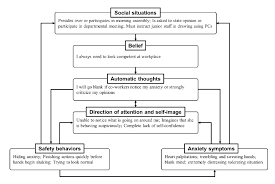 Cognitive behaviour therapy using the Clark  amp  Wells model  A case     ResearchGate