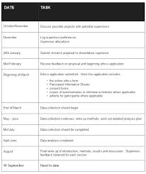 RMP  Dissertation Milestones Dates   MSc Research Methods in