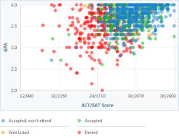 ArborBridge  Tests Uncovered  Scoring on the Redesigned SAT Essay Compass Education Group