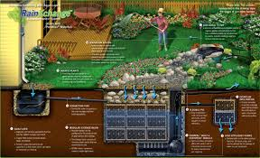 design home plans online irrigation plan amazing home design ideas