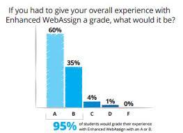 Enhanced WebAssign Student Survey Feedback