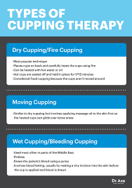 Types of cupping   Dr  Axe