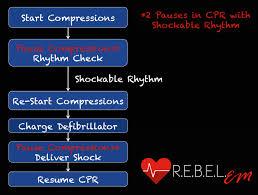 beyond acls pre charging the defibrillator r e b e l em