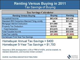 Buying versus renting a home essay Renting An Apartment Vs Buying A House Essay is the      Buying Versus Renting A Home Essay