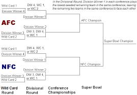 National Football League Playoffs
