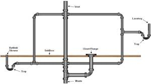 Plumbing Rough Basement Bathroom Rough In Plumbing Diagram Plumbing Design