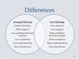 Essay about love before marriage    Essay on love marriage