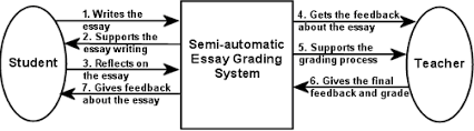 automated essay scoring software