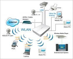 conexiones wifi