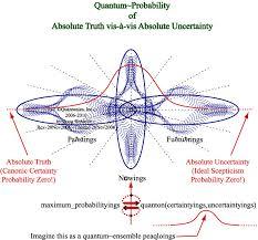 quantum probability
