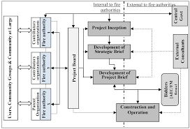 buildings free full text exploring the client u2013aec interface in