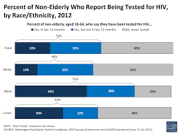 HIV Testing in the United States   The Henry J  Kaiser Family     Kaiser Family Foundation Testing Statistics  Figure    Percent of Non Elderly Who Report Being Tested for HIV  by