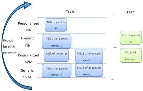 sensors free full text the effect of personalization on
