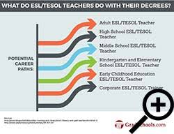 PhD in ESL TESOL Graduate Schools  amp  Doctorate in ESL TESOL Programs ESL TESOL Doctorate Program Information