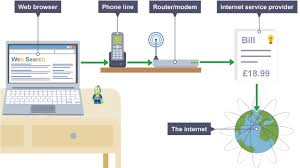 Design A Home Network Connected By An Ethernet Hub Bbc Bitesize Gcse Computer Science Network Hardware Revision 5