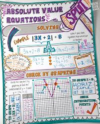 how to use doodle notes to explore absolute value