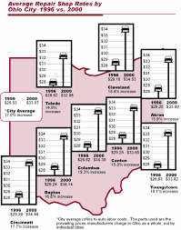 Auto Floor Plan Rates Auto Repair Costs In Selected Ohio Cities 1996 Vs 2000