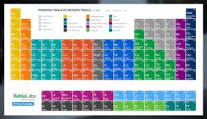 how is the modern periodic table organized the periodic table of devops tools v 2 is here