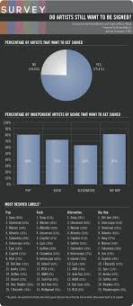 images about Music Marketing   For dissertation on Pinterest
