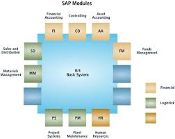 Sap Mm Sample Resumes by 1 Gis And Beyond