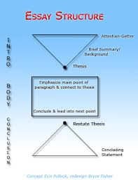 english essay structure Millicent Rogers Museum
