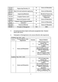 saveetha engineering college sec chennai admissions