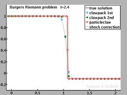 Benjamin Seibold   Software   Particleclaw Temple University   Mathematics Burgers      equation Riemann problem