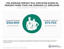 freight rail traffic data