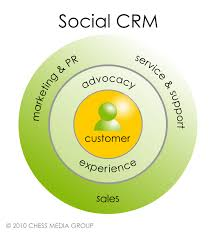 Electronic customer relationship management case study LinkedIn