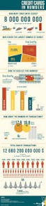13 best financial infographics images on pinterest infographics