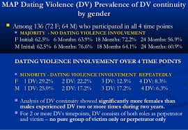 MAP Dating Violence