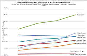 While these numbers are low  they are more distressing when compared to change over time for full professors  If faculty of color were moving through the