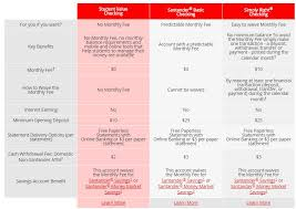 Santander Business Debit Card Student Checking Accounts Student Checking Santander Bank