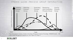 during which project management process are risk and stakeholder u0027s