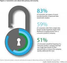 Building consumer trust  Protecting personal data in the consumer