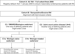 Cv Inclusion by Can Rheumatoid Arthritis Ra Registries Provide Contextual Safety